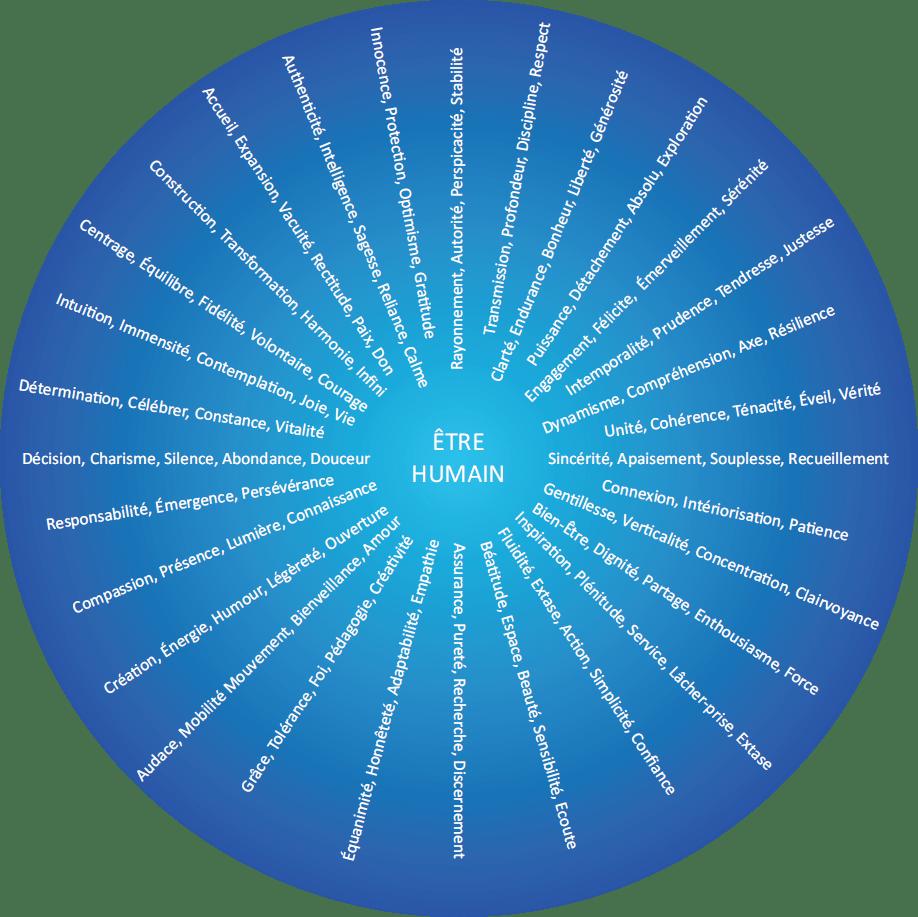 Les 200 états d'être positifs contribuant à notre éveil spirituel
